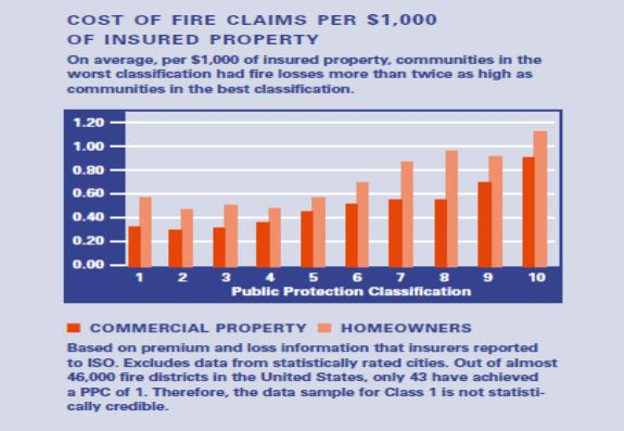 This is a chart showing on average, per $1,000 of insured property, communities in the worst classification had fire losses more than twice as high as communities in the best classification.